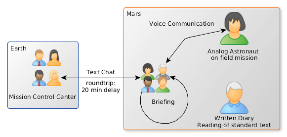 Communication Channels analysed
