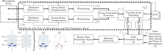 Block diagram of the source localizer and characterizer based on variable-scale sampling.