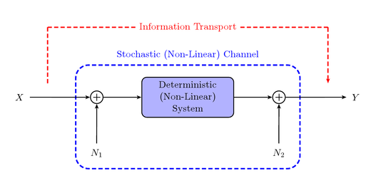 thesis on multirate signal processing Multirate systems are building blocks commonly used in digital signal processing (dsp) their function is to alter the rate of the discrete-time signals, by adding or deleting a portion of.