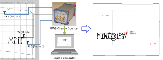 MINT Prototype System using a channel sounder