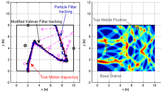 Indoor motion pattern and tracking results (left) and an example position likelihood function for one position (right)