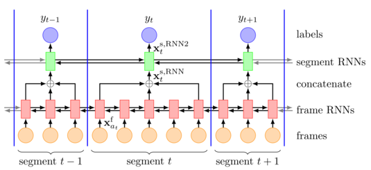 Frame and Segment Recurrent Neural Network