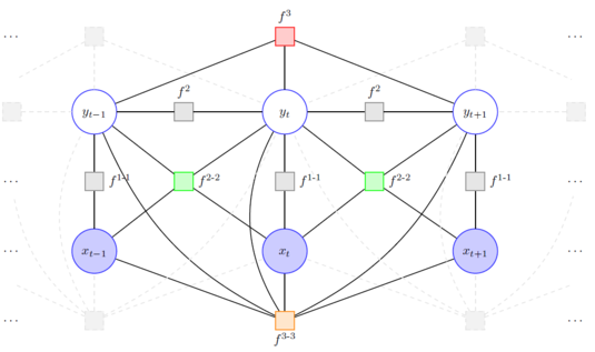 Higher-Order Factors in Conditional Random Fields Parameterized with Neural Networks