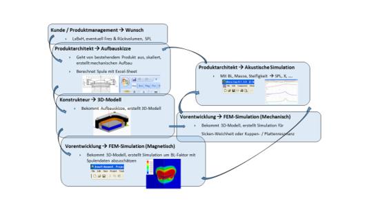 Iterative simulation steps in miniature loudspeaker development