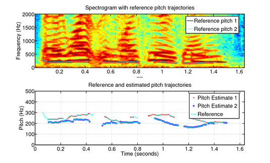 model_based_multiple_pitch_tracking_of_speech.png