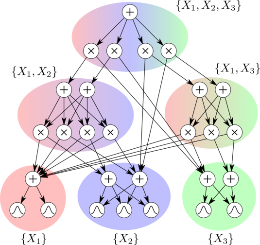 Sum-product network over three random variables