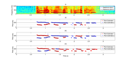 Tracking example: (i) Spectrogram of speech mixture with reference trajectories; (ii, iii, iv) Estimated pitch trajectories