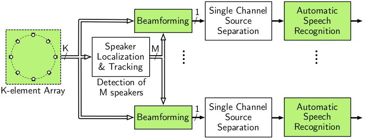 dsr block diagram  signal processing and speech communication, block diagram